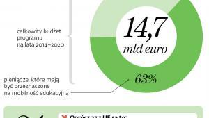 Erasmus+ w liczbach