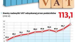 Dane o zwrotach VAT w latach 2010-2019