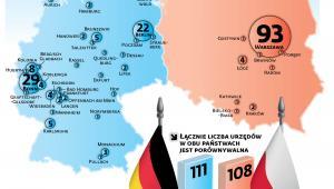 Lokalizacja urzędów centralnych
