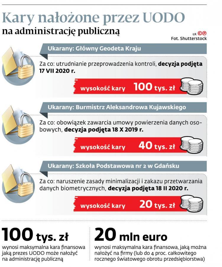 Kary nałożone przez UODO na administrację publiczną