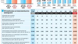 Statystyki dotyczące wykreśleń z rejestru VAT