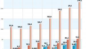 Wielkość należnego CIT w latach 2012-2019 (mln zł)