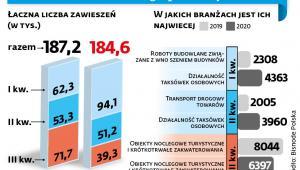 Zawieszenie działalności gospodarczej w Polsce