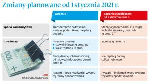 Zmiany planowane od 1 stycznia 2021 r.