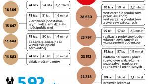 PIĘĆ NAJWYŻSZYCH EMERYTUR WYPŁACONYCH W LIPCU 2020 R.