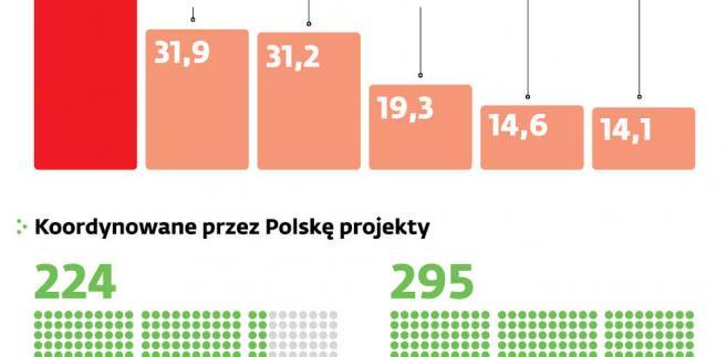 Program Horyzont 2020 z polskiej perspektywy