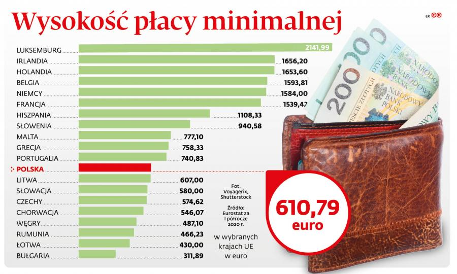 Wysokość płacy minimalnej