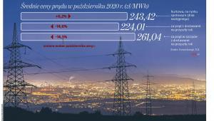 Średnie ceny prądu w październiku 2020 r.