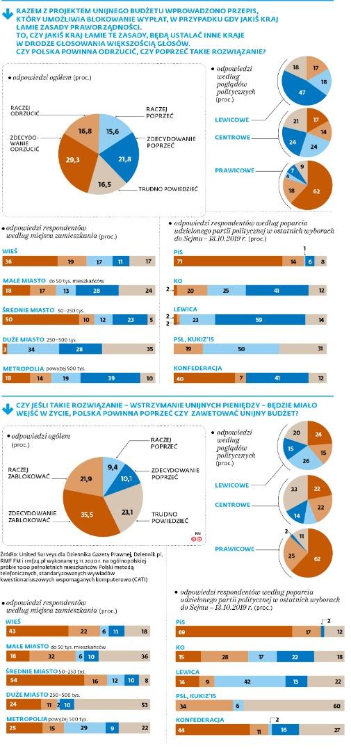 Sonda. Budżet unijny a praworzadność