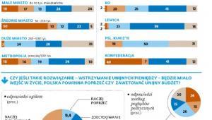Weto popierają nie tylko wyborcy PiS, lecz także elektorat opozycji